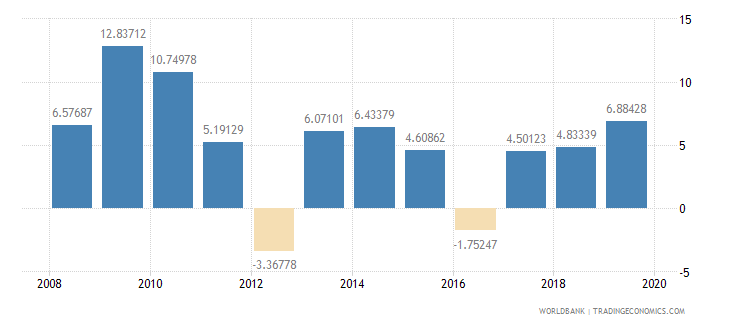 malawi gross domestic savings percent of gdp wb data