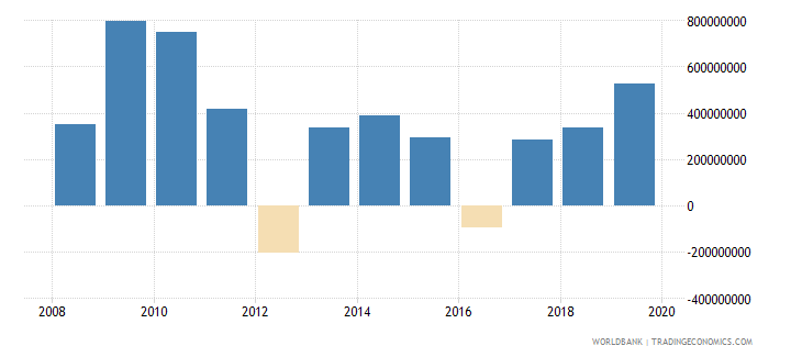malawi gross domestic savings us dollar wb data