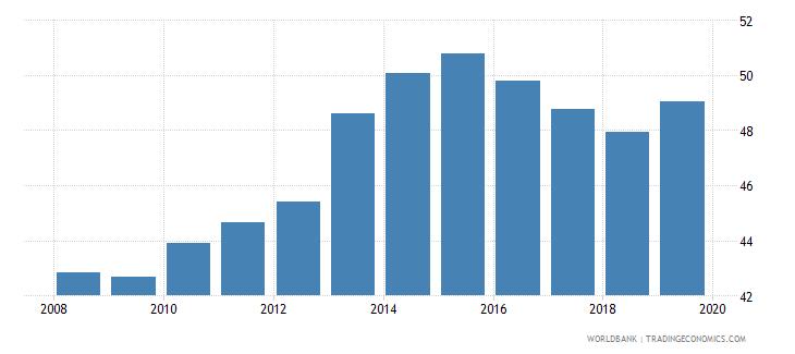 malawi gross enrolment ratio lower secondary male percent wb data