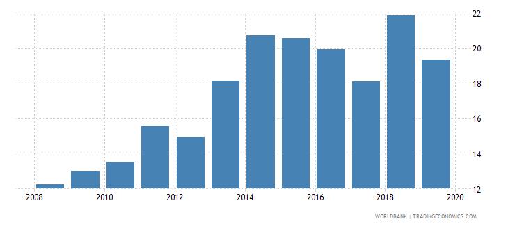 malawi gross enrolment ratio upper secondary female percent wb data