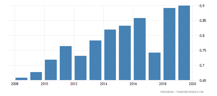 malawi gross enrolment ratio upper secondary gender parity index gpi wb data