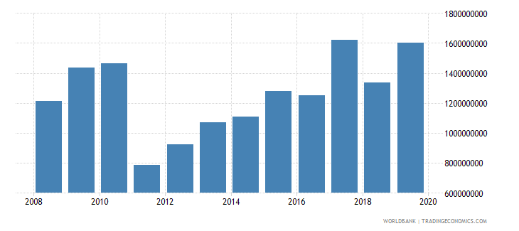 malawi gross fixed capital formation constant 2000 us dollar wb data