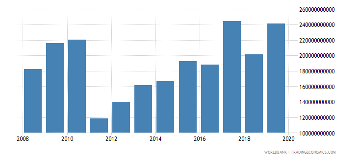 malawi gross fixed capital formation constant lcu wb data