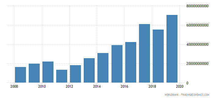 malawi gross fixed capital formation current lcu wb data