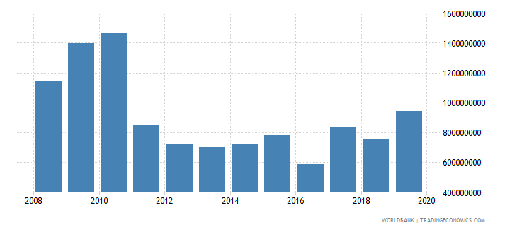 malawi gross fixed capital formation us dollar wb data