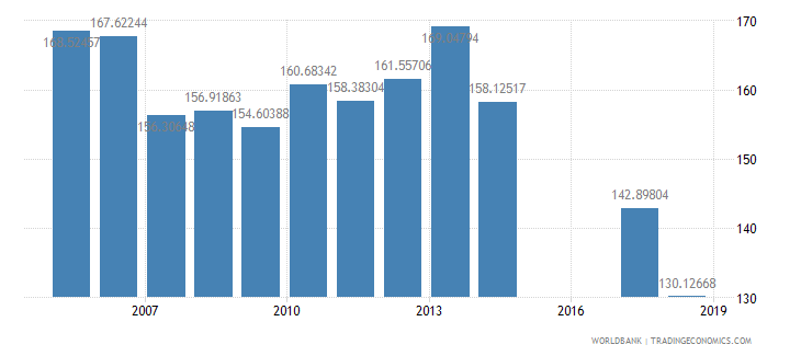 malawi gross intake rate in grade 1 female percent of relevant age group wb data