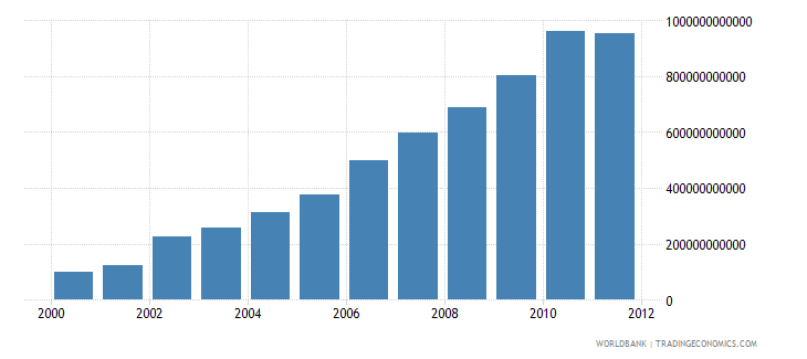 malawi gross national disposable income current lcu wb data