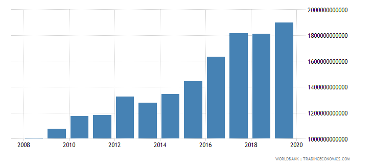 malawi gross national expenditure constant lcu wb data