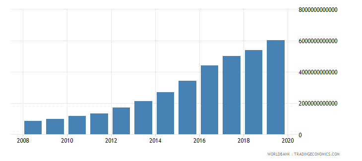 malawi gross national expenditure current lcu wb data