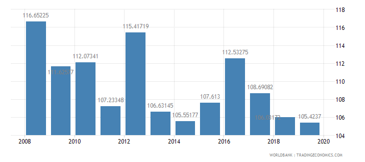 malawi gross national expenditure percent of gdp wb data