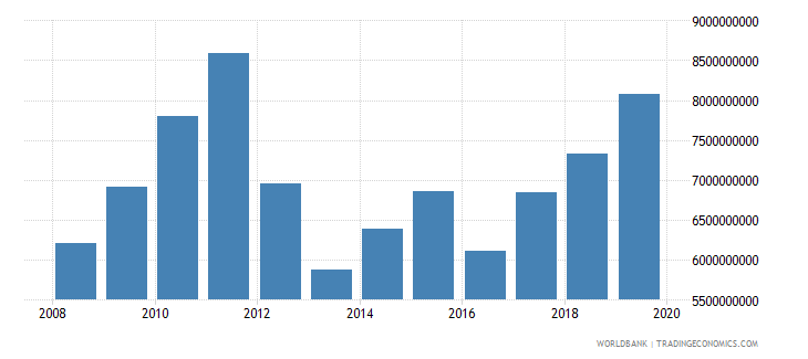 malawi gross national expenditure us dollar wb data