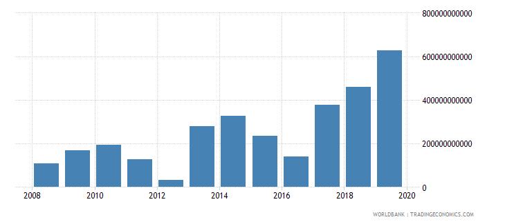 malawi gross savings current lcu wb data