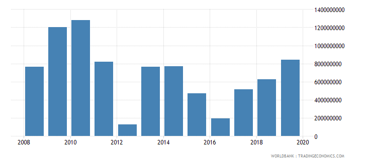 malawi gross savings us dollar wb data