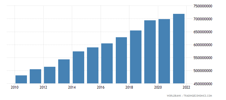 malawi gross value added at factor cost constant 2000 us dollar wb data