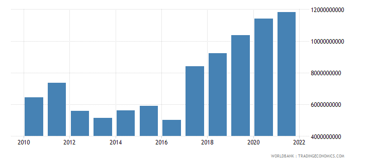 malawi gross value added at factor cost us dollar wb data