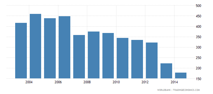 malawi health expenditure total percent of gdp wb data