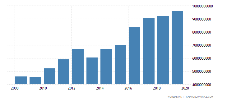 malawi household final consumption expenditure constant 2000 us dollar wb data