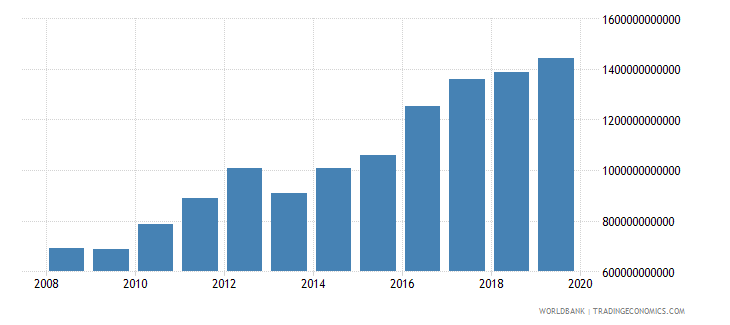 malawi household final consumption expenditure constant lcu wb data