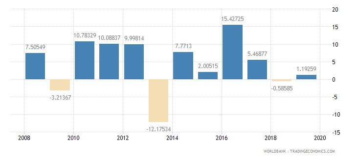 malawi household final consumption expenditure per capita growth annual percent wb data