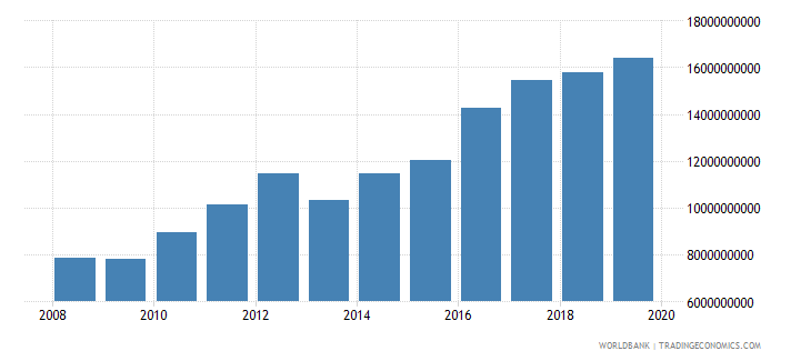 malawi household final consumption expenditure ppp constant 2005 international dollar wb data