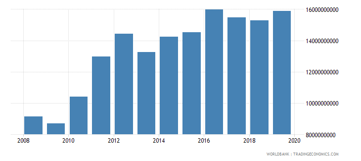 malawi household final consumption expenditure ppp us dollar wb data