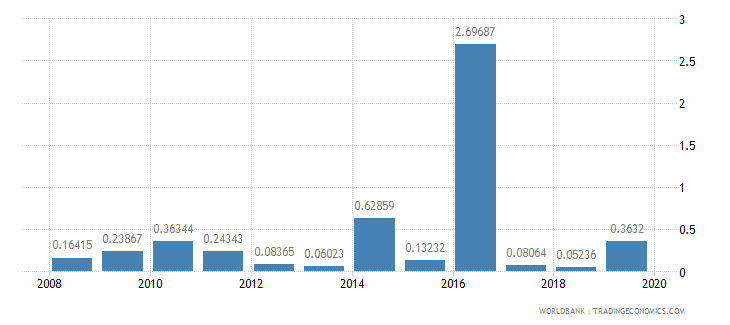 malawi ict goods exports percent of total goods exports wb data