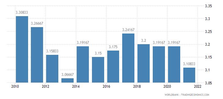 malawi ida resource allocation index 1 low to 6 high wb data
