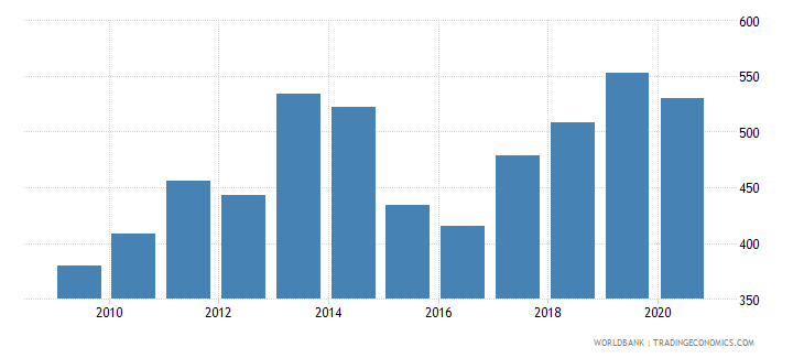 malawi import value index 2000  100 wb data
