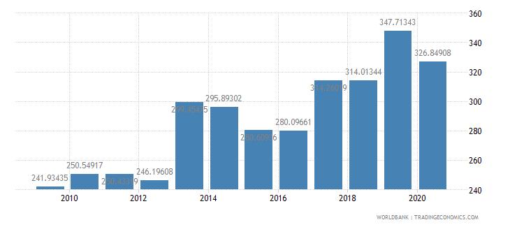 malawi import volume index 2000  100 wb data