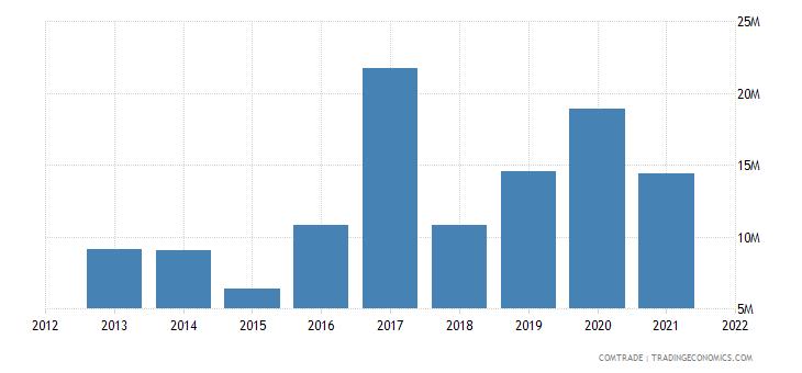 malawi imports argentina