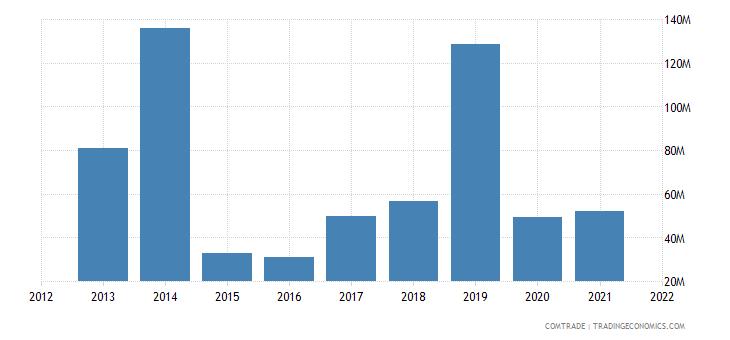 malawi imports articles iron steel