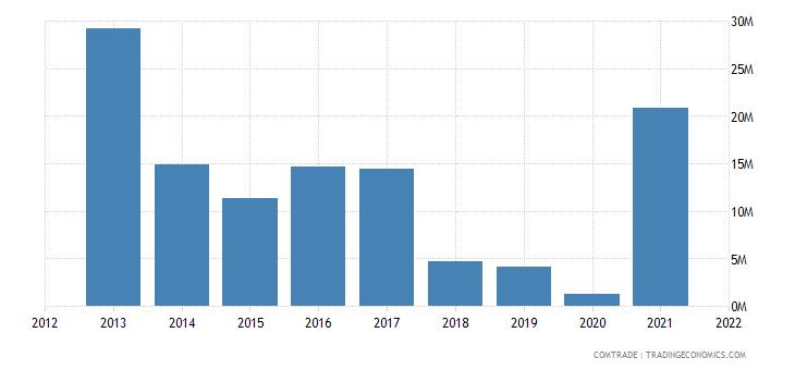 malawi imports australia