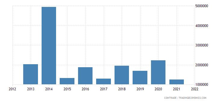 malawi imports bulgaria