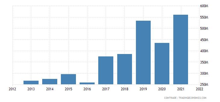 malawi imports china