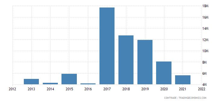 malawi imports finland