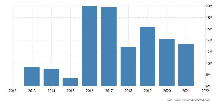 malawi imports france