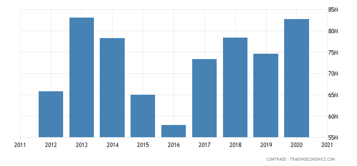 malawi imports iron steel