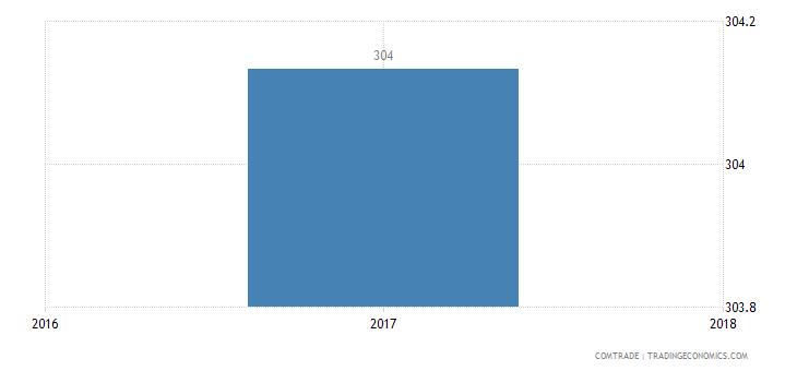 malawi imports kazakhstan