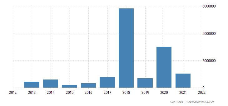 malawi imports lebanon