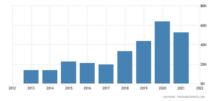 malawi imports malaysia