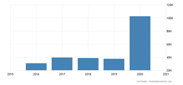 malawi imports mozambique