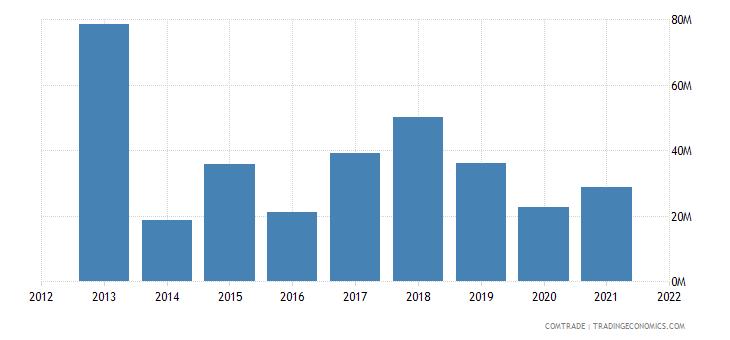 malawi imports netherlands