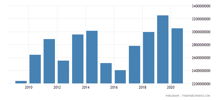 malawi imports of goods and services bop us dollar wb data