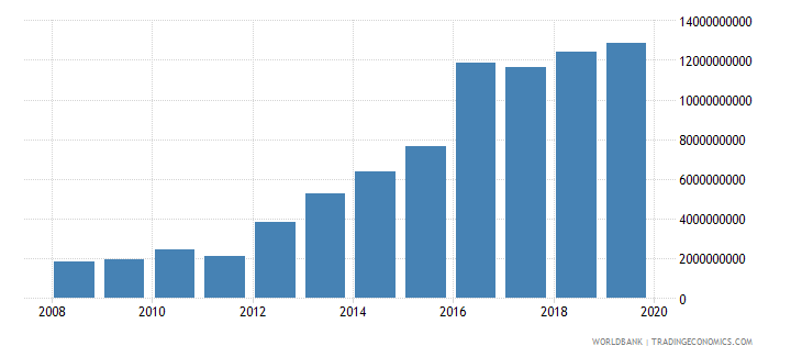 malawi imports of goods and services constant 2000 us dollar wb data