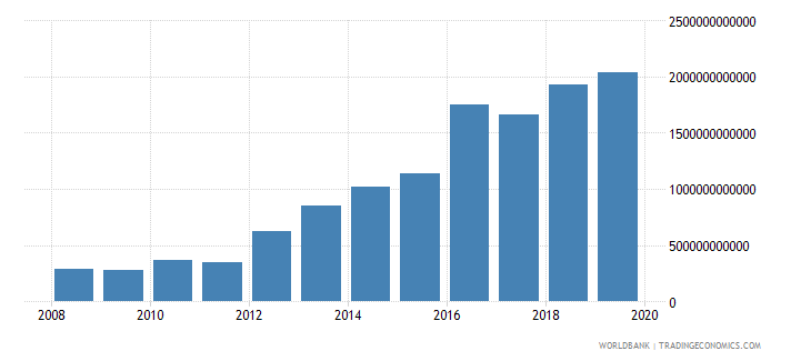 malawi imports of goods and services current lcu wb data