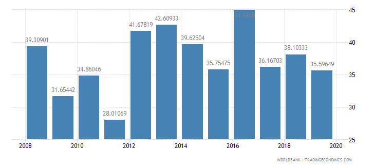 malawi imports of goods and services percent of gdp wb data