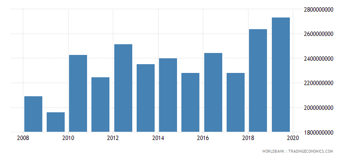 malawi imports of goods and services us dollar wb data