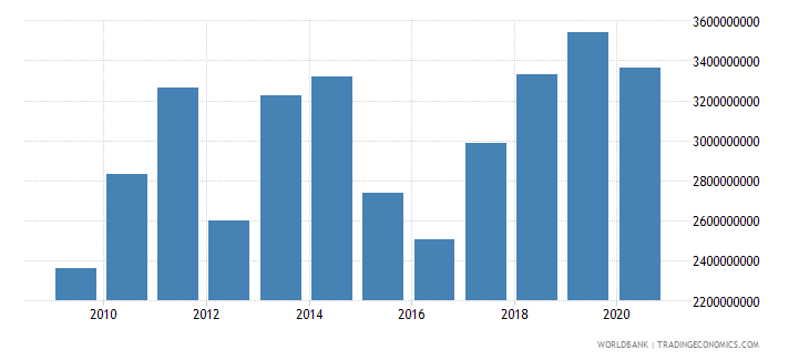 malawi imports of goods services and income bop us dollar wb data