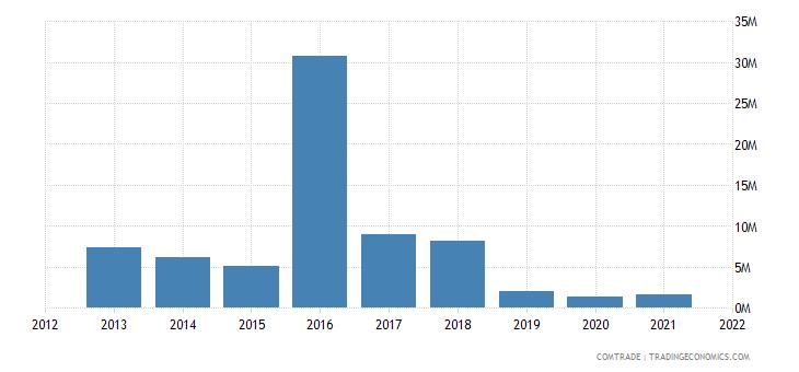 malawi imports qatar