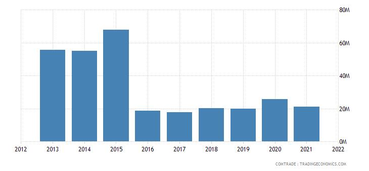 malawi imports switzerland